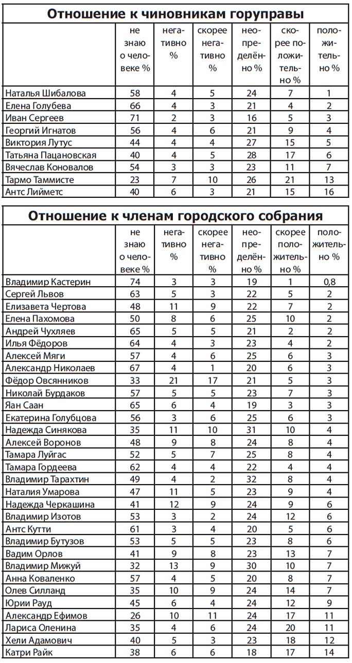 Нарвитяне поставили оценки за работу чиновникам и депутатам