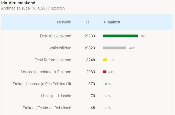 Подробная статистика по голосованию в Нарве