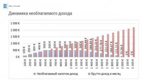 +Инфографика. Доход, не облагаемый подоходным налогом, будет зависеть от годового дохода человека