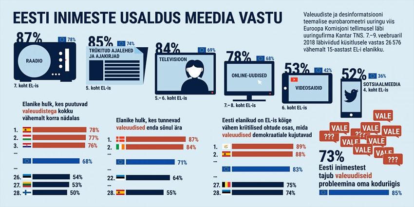 Среди всех стран ЕС жители Эстонии считают риски дезинформации наименее опасными