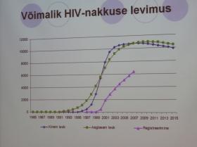 +Инфографика. Ситуация с ВИЧ стабилизировалась, но Ида-Вирумаа по-прежнему впереди